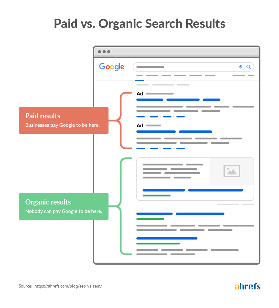 organic seo vs paid seo